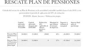 fiscalidad planes de pensiones ejercicio 2015 y 2016 gu 237 a para rescatar nuestro plan de pensiones 191 antes o