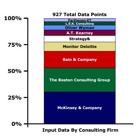 Mckinsey And Company Mba Salary by Top Tier Consulting Compensation Coin Consultant