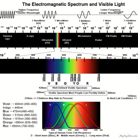 Electromagnetic Spectrum Visible Light by Color Deficiency Ang Pow