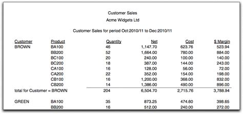 sales report product and customer sales reports
