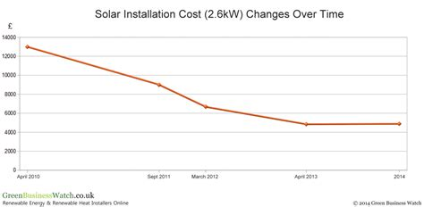 solar panel installation price uk domestic solar panel costs and returns 2010 2014