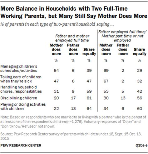 Working Mothers Vs Stay At Home Mothers Essay by How Working Parents Parenting And Household Responsibilities Pew Research Center