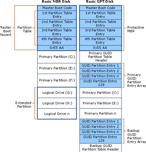 Mbr Partition Table by How Basic Disks And Volumes Work Storage Services