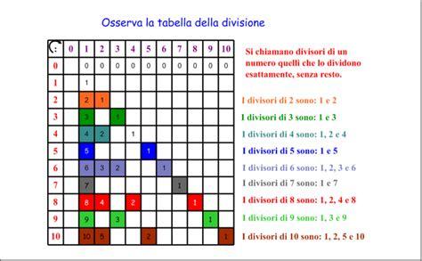 tavola divisori didattica matematica scuola primaria multipli divisori