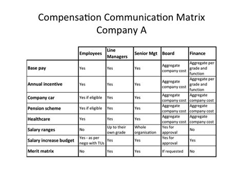 How To Build And Use A Compensation Communication Matrix Compensation Insider Communication Matrix Template