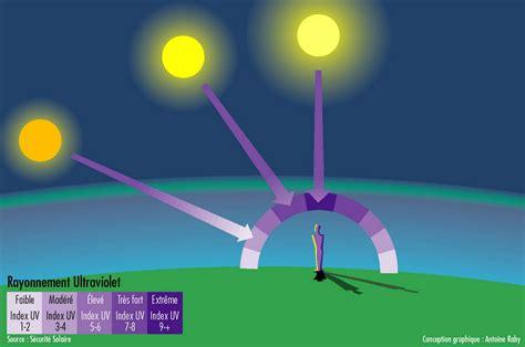 uv a le protegerse sol radiaci 243 n ultravioleta fundaci 243 n cientec