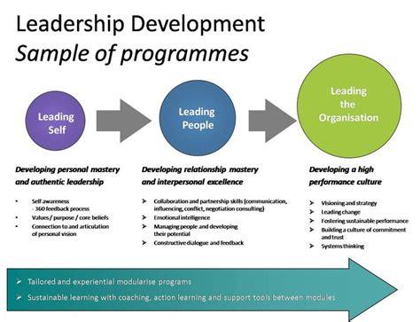 Rotational Leadership Development Program Mba by Top Sales Leadership Development Programs Pknewsoh