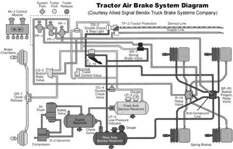 bendix air brake system diagram http www truckt tractor air brake system explained