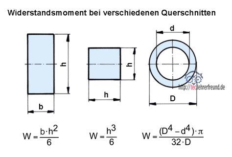 Widerstandsmoment Flachstahl Tabelle Metallteile Verbinden
