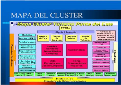 cadena productiva o cluster comercio exterior cluster y cadenas productivas del turismo