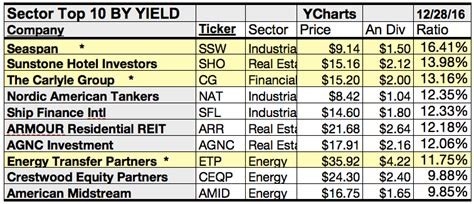 Pattern Energy Carlyle | sector leaders find vodafone top dog for december gains