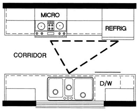 the kitchen work triangle - Corridor Galley Kitchen Layout