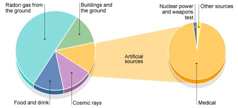 what is one common source of background radiation igcse physics 7 9 explain the sources of background radiation