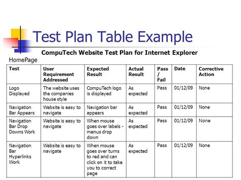 template of test plan g053 lecture 20 testing websites ppt