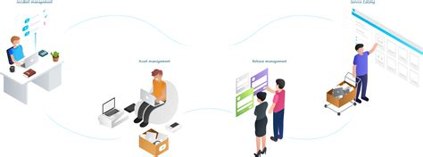 free service desk software itil freshservice itsm system itil aligned service desk software