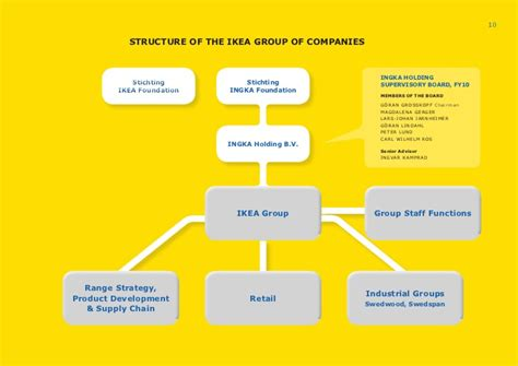 contact us ikea autos post inter ikea systems bv autos post