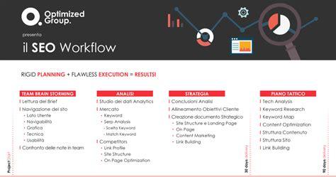 seo workflow consulenza seo ecco come strutturare un piano di lavoro