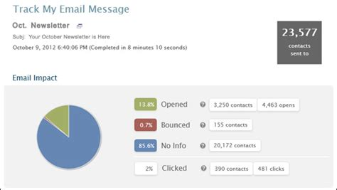 email metrics report template how to succeed in email marketing demystifying email