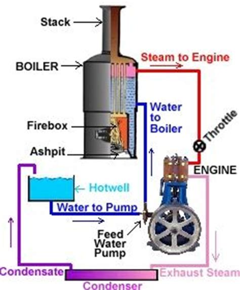 steam engine operation diagram a hobby steamboat primer being a brief introduction to small steamboat theory and operation