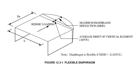flexible layout meaning roof diaphragm diagram diaphragm wall sc 1 st landscape