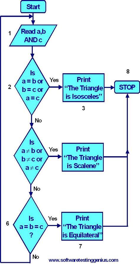 triangle flowchart triangle flowchart create a flowchart
