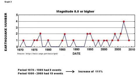 earthquake data earthquakes an analysis indicating increasing frequency
