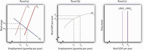 demographics and the demand for higher education books growth and the run aggregate supply curve