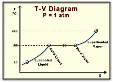 tutorialspoint thermodynamics ch2 lesson b page 4 building a t v phase diagram