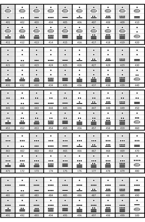 tabla de numeros mayas del 1 al 5000 labocommx cosas en la web