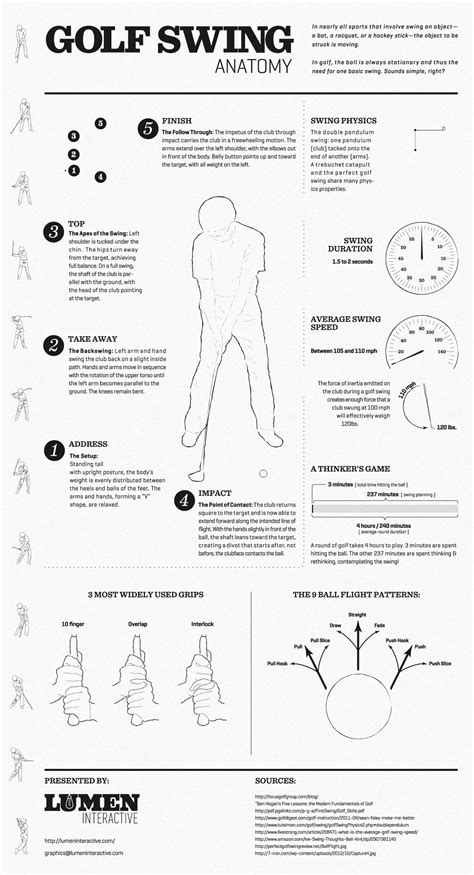 Golf Swing Anatomy Visual Ly