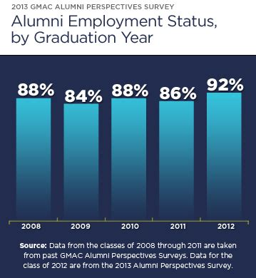 Emory Mba Average Starting Salary by Mba Market Continues To Improve