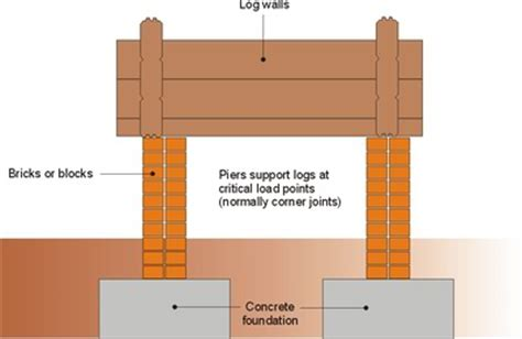 Concrete Block Home Plans log cabin foundation types which is best for you