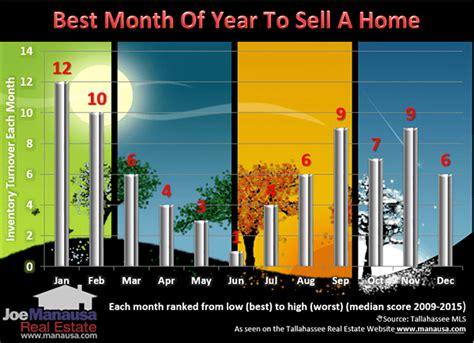 best time of year to sell a house what seasonality means when selling your home tallahassee com community blogs