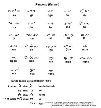 Enoch Huruf Kayu Abjad L aksara rencong bahasa melayu ensiklopedia bebas