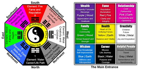 the feng shui bagua mapping energy flow wuehcai s feng