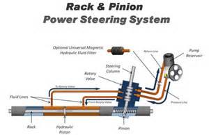 apasih power steering sistem kemudi itu fastnlow net