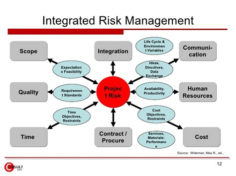 Mba In Insurance And Risk Management Scope by Risk Management Framework
