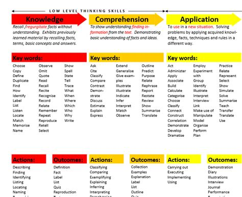 bloom taxonomy lesson plan template revised bloom taxonomy lesson plan template