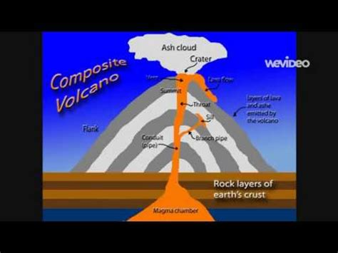 What Is L Made From by Stratovolcano Presntation