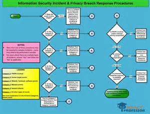 information security and privacy breach response toolkit