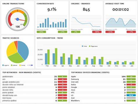 report dashboard template building dashboards to display your digital marketing
