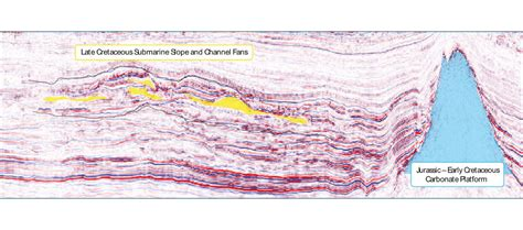 seismic section geo expro offshore senegal sud profond 3d illustrates
