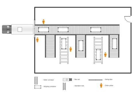 warehouse layout material flow planning conceptdraw sles building plans plant layout