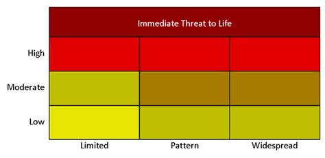 visitor pattern simple explanation facts about the safer matrix scoring process joint