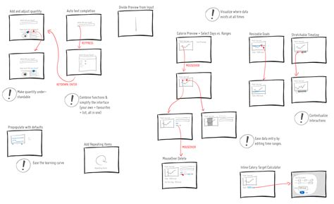 wireframes magazine 187 user flow