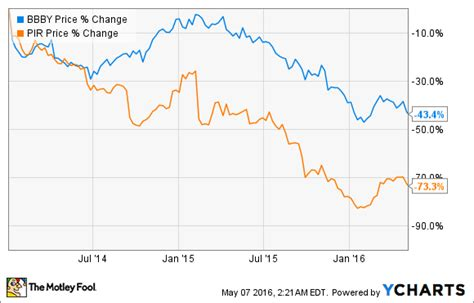 bed bath and beyond competitors better buy bed bath beyond vs pier 1 imports the
