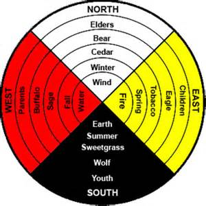 medicine wheel colors the medicine wheel piper michael