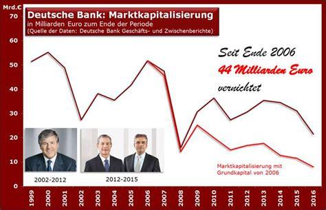 deutsche bank marktkapitalisierung charts studien