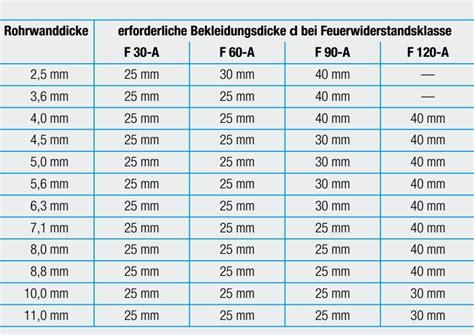 feuerwiderstandsklassen tabelle promat promatect fs rohrschalen 30 mm rohrschalen