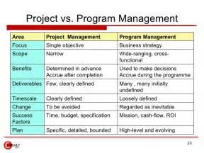 project program portfolio management